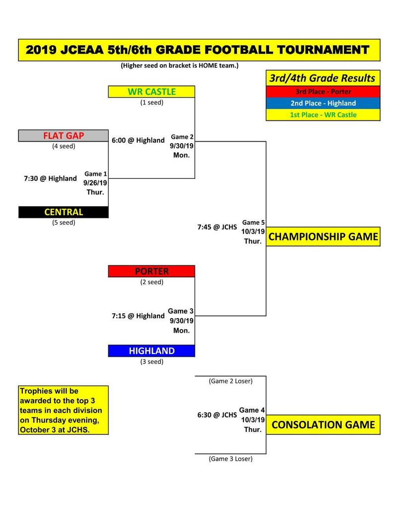JCEAA ELEMENTARY FOOTBALL TOURNAMENT SCHEDULE