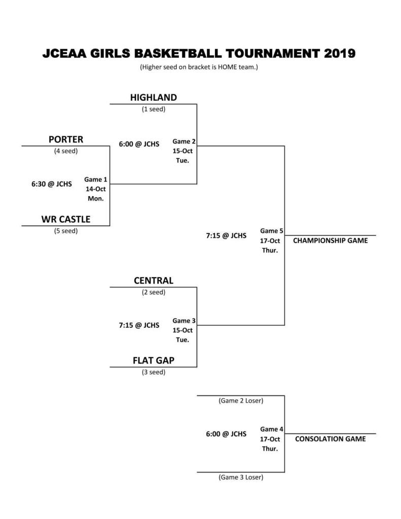 2012 Girls Tournament Bracket